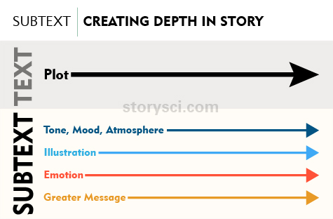 Storysci.com's illustration of how subtext creates depth in storytelling.